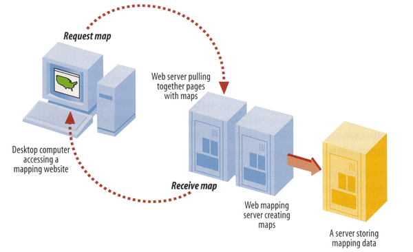 web server thesis